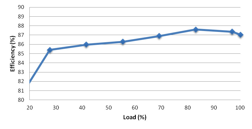 DRACO-GND-6500-Efficiency-vs-Load